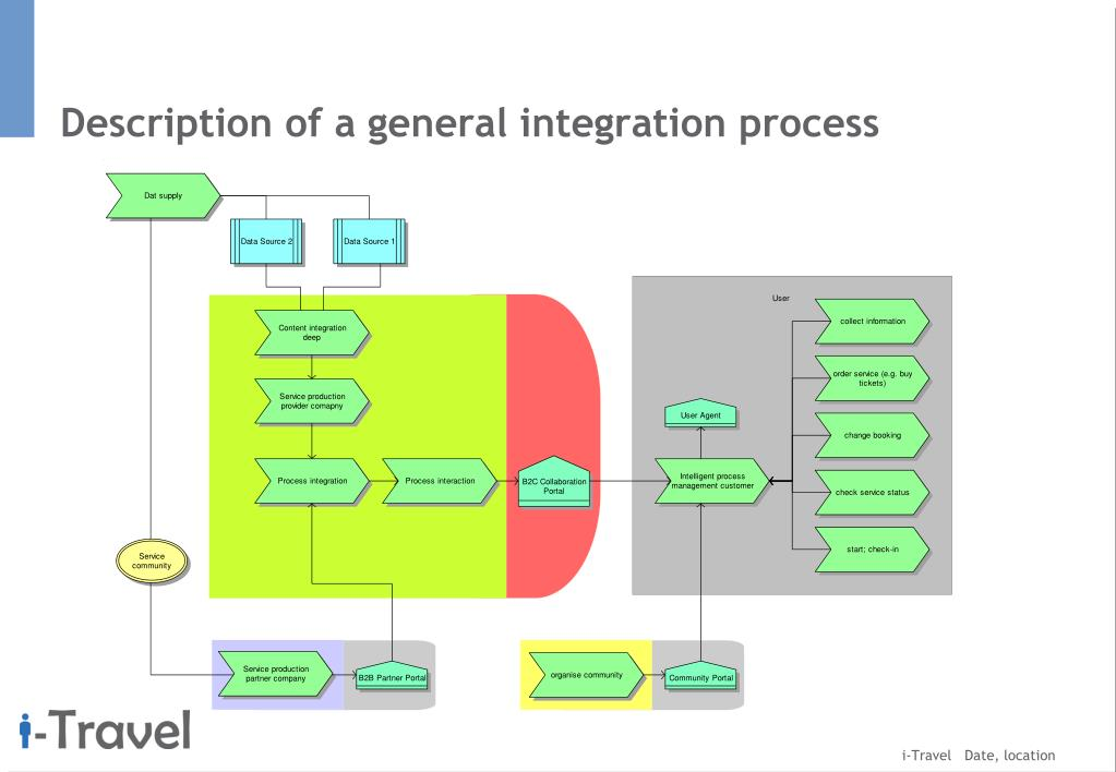 Description of a general integration process