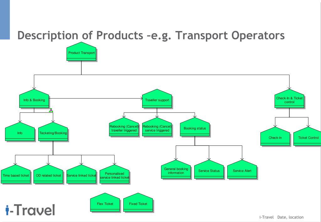 Description of Products –e.g. Transport Operators