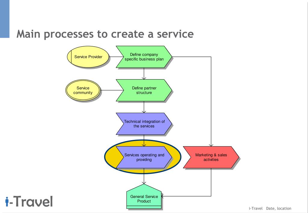 Main processes to create a service