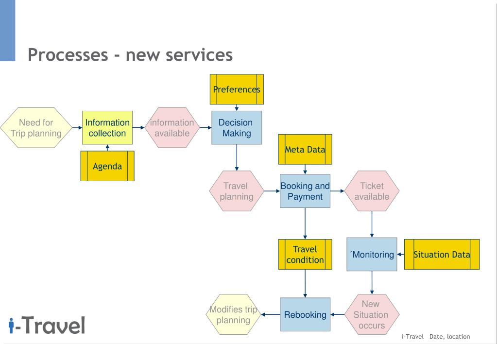 Processes - new services