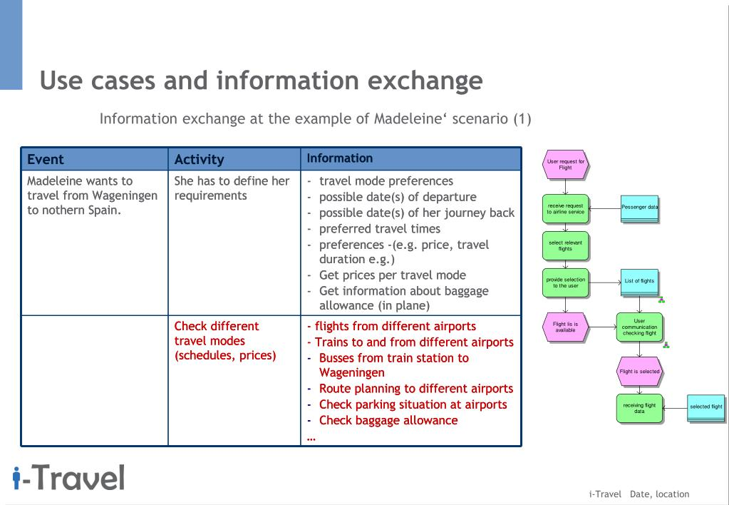 Use cases and information exchange