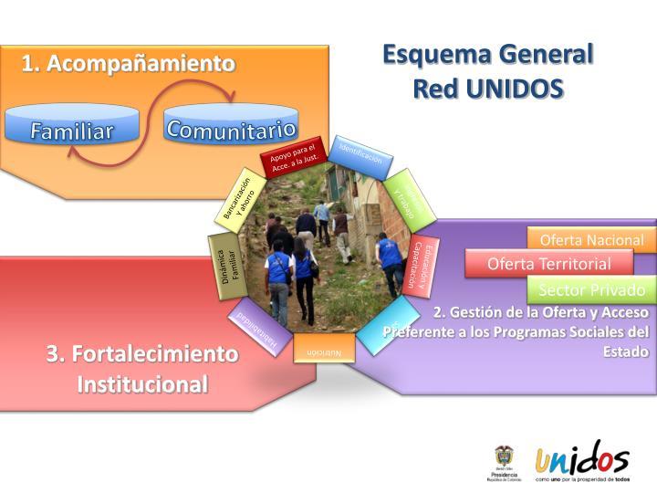 Esquema General Red UNIDOS