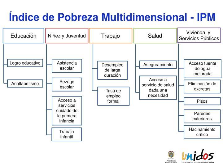 Índice de Pobreza Multidimensional - IPM