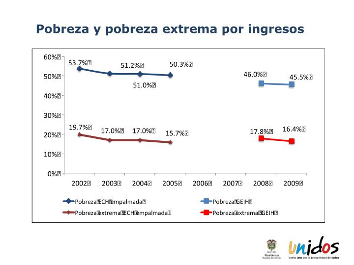 Pobreza y pobreza extrema por ingresos