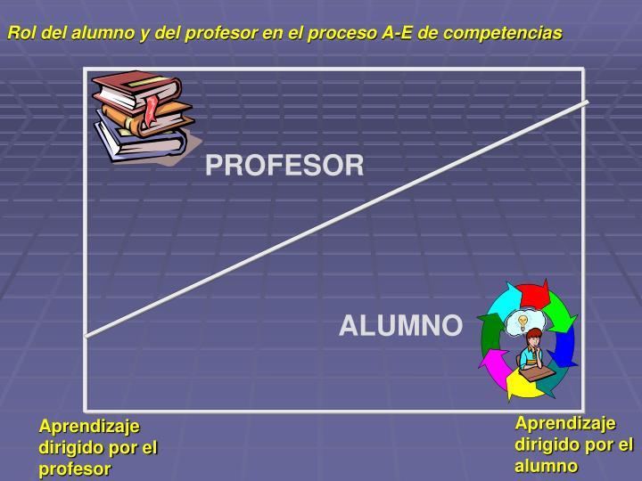 Rol del alumno y del profesor en el proceso A-E de competencias