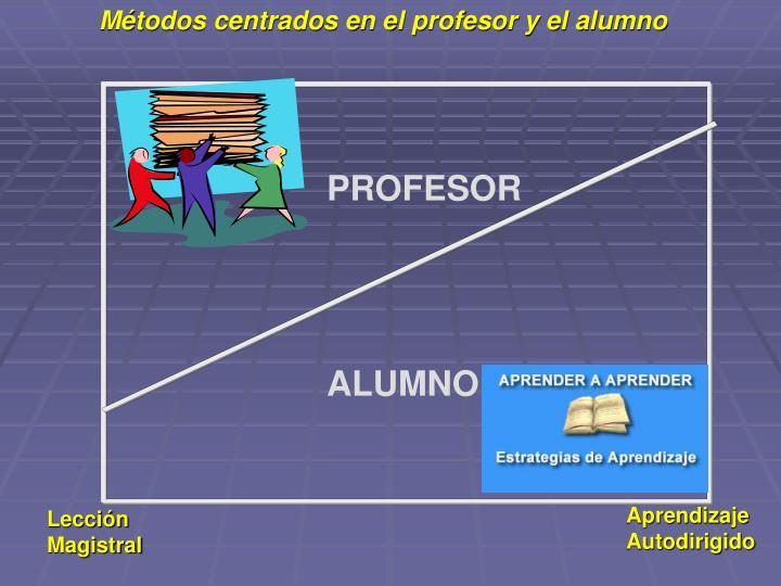 Métodos centrados en el profesor y el alumno