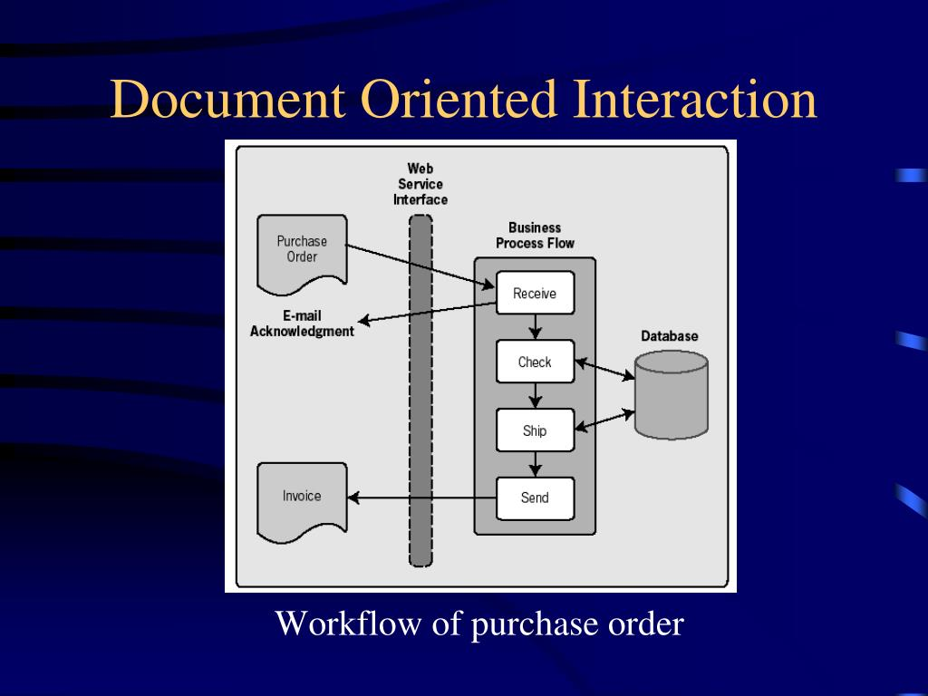 Document Oriented Interaction