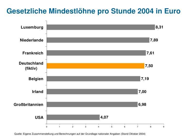 Gesetzliche Mindestlöhne pro Stunde 2004 in Euro