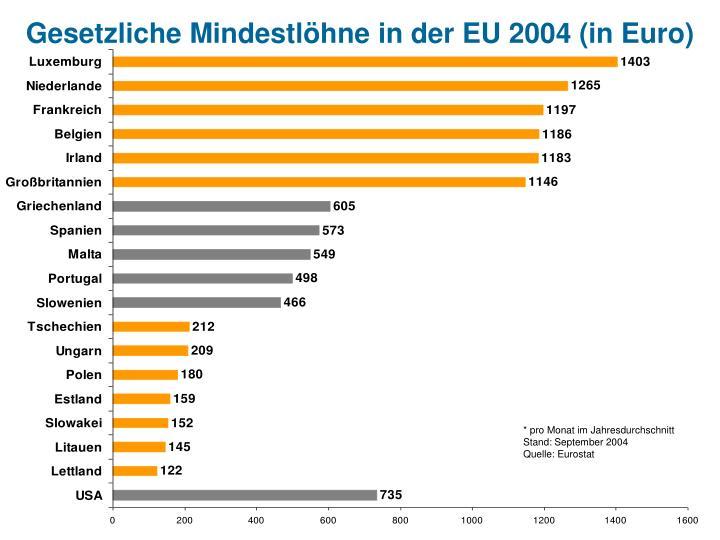 Gesetzliche Mindestlöhne in der EU 2004 (in Euro)