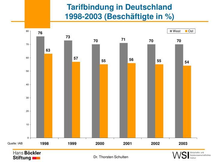 Tarifbindung in Deutschland