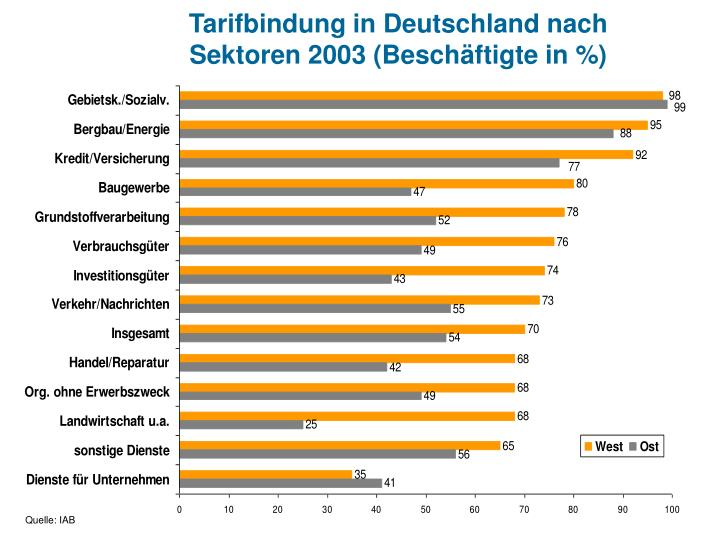 Tarifbindung in Deutschland nach