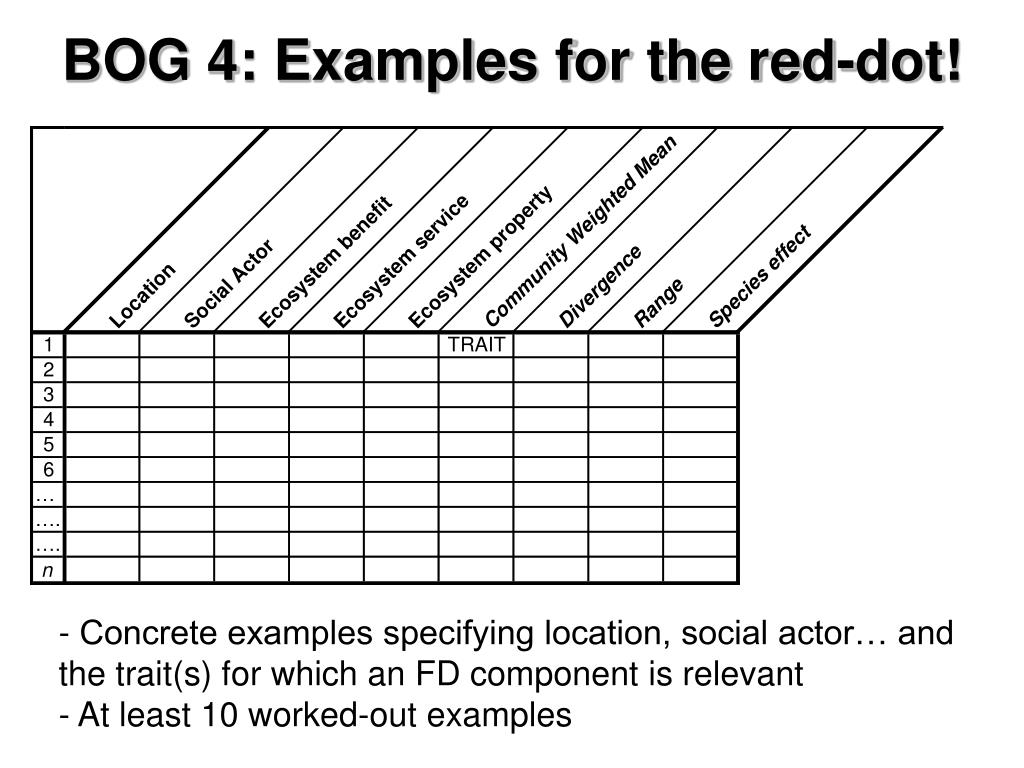 BOG 4: Examples for the red-dot!