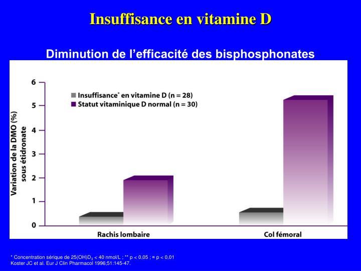 Insuffisance en vitamine D