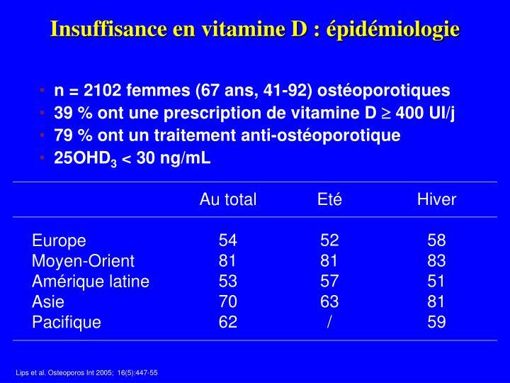 Insuffisance en vitamine D : épidémiologie