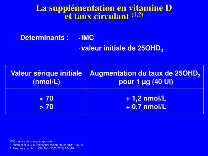 La supplémentation en vitamine D