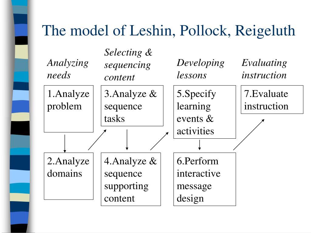 The model of Leshin, Pollock, Reigeluth