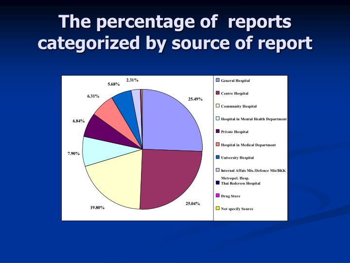 The percentage of  reports categorized by source of report