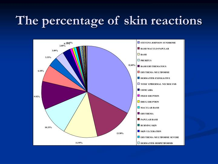 The percentage of skin reactions