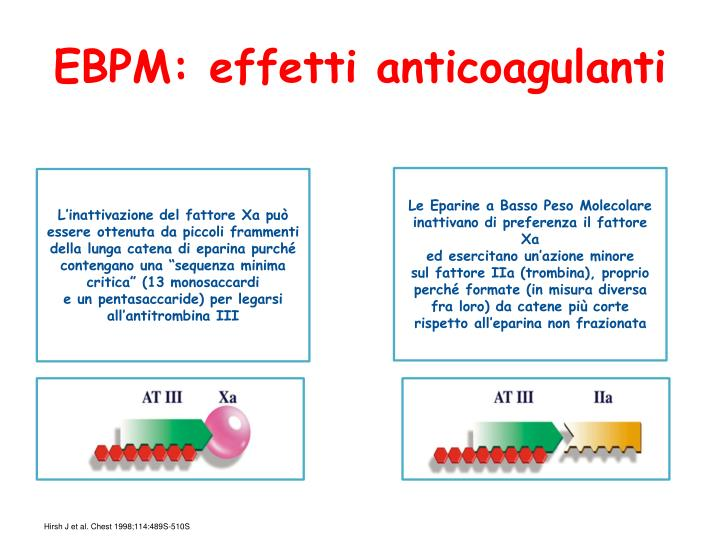 EBPM: effetti anticoagulanti