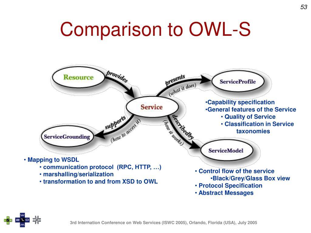 Comparison to OWL-S
