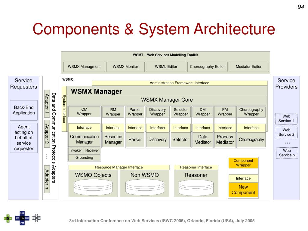 Components & System Architecture