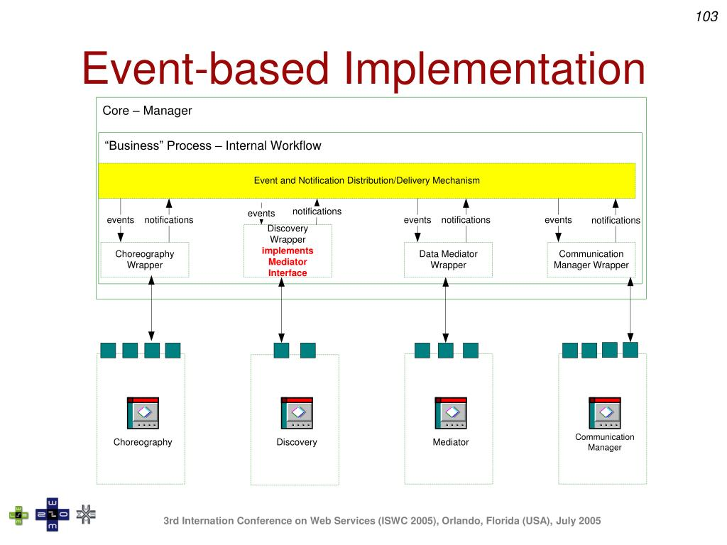 Event-based Implementation