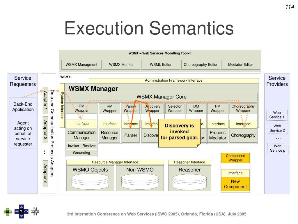 Execution Semantics