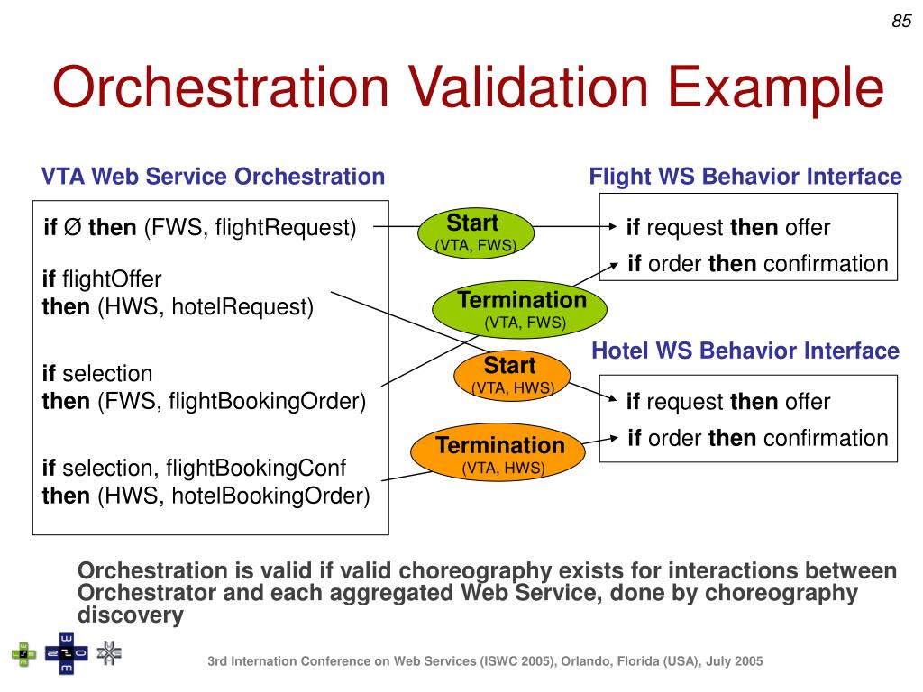 Orchestration Validation Example