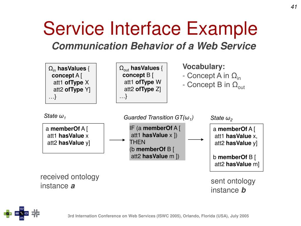 Service Interface Example
