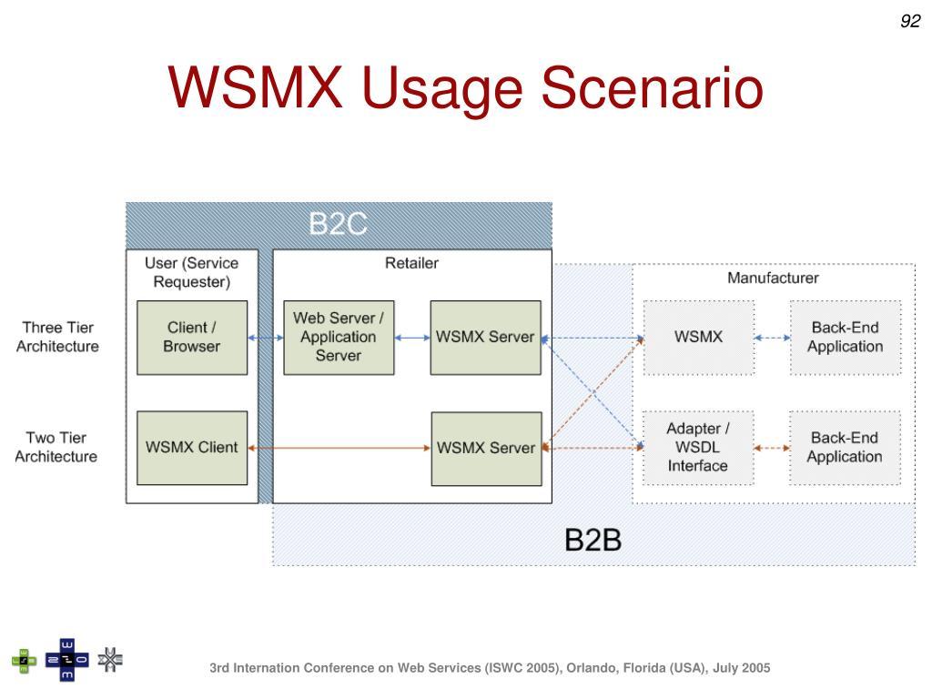 WSMX Usage Scenario