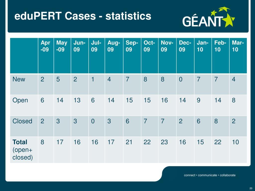 eduPERT Cases - statistics