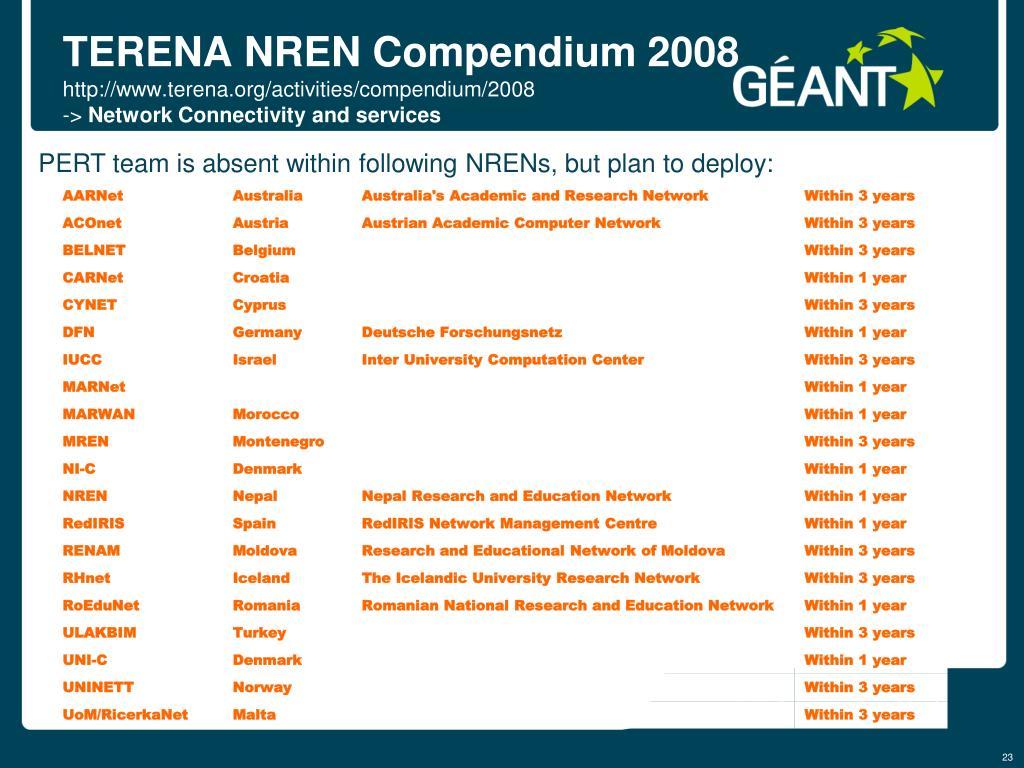 TERENA NREN Compendium 2008