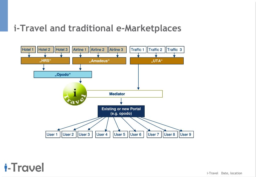 i-Travel and traditional e-Marketplaces