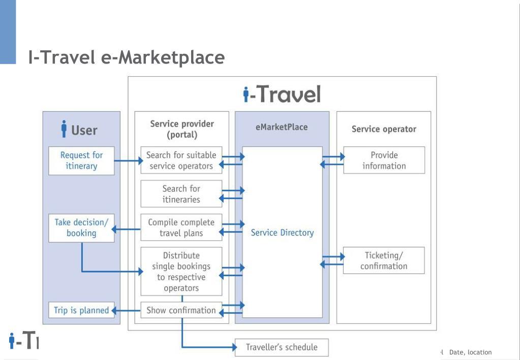 I-Travel e-Marketplace