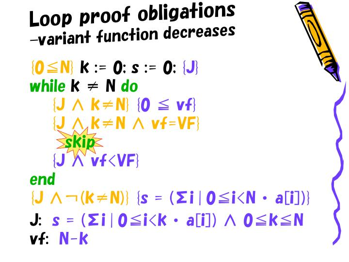 Loop proof obligations