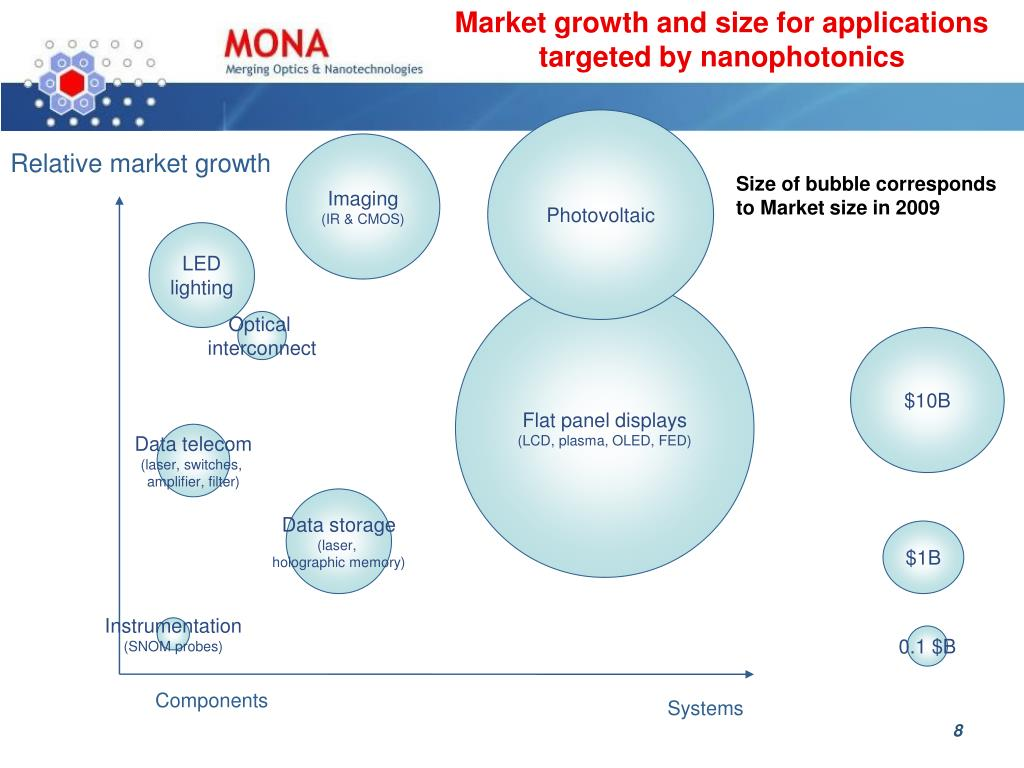 Market growth and size for applications targeted by nanophotonics