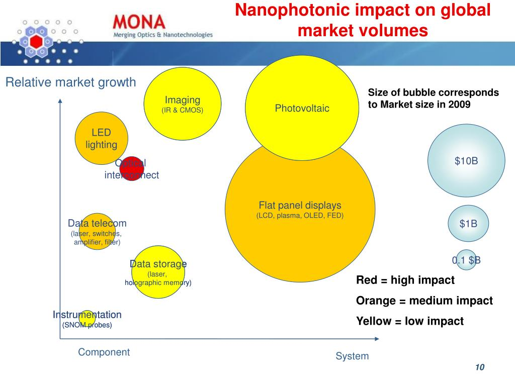 Nanophotonic impact on global market volumes