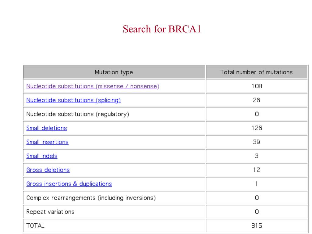 Search for BRCA1