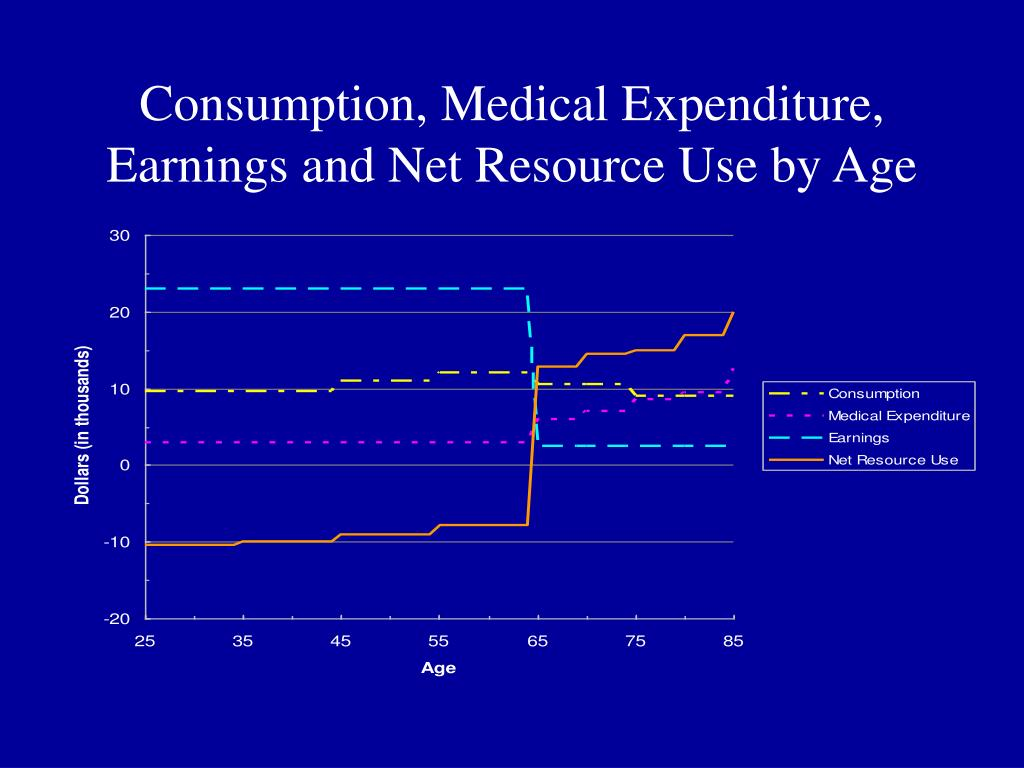 Consumption, Medical Expenditure, Earnings and Net Resource Use by Age