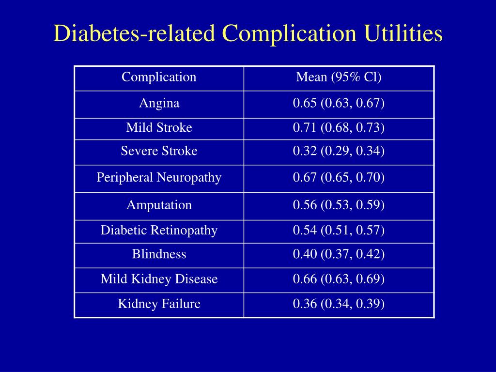 Diabetes-related Complication Utilities
