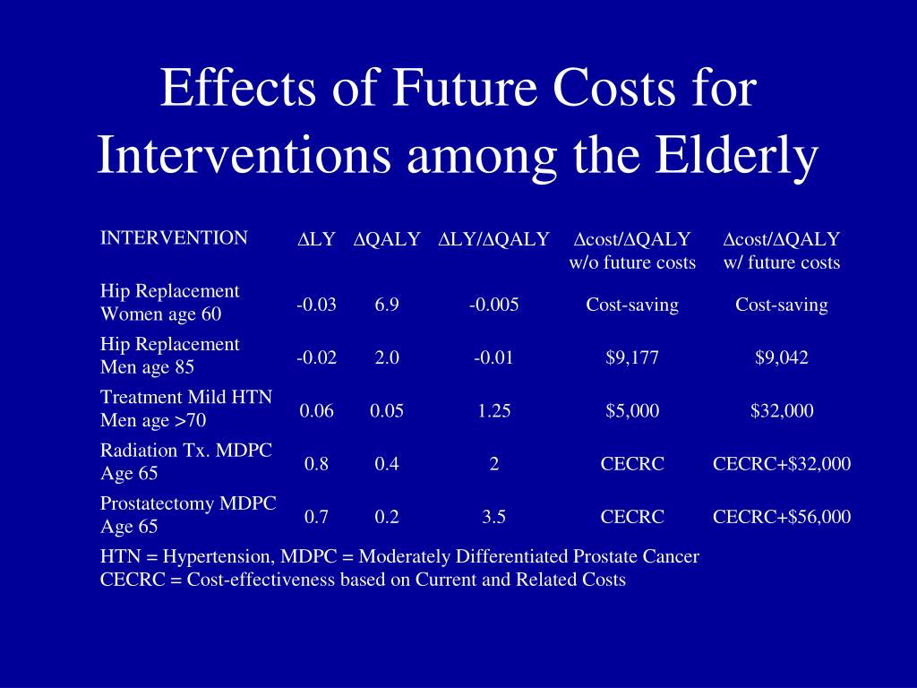 Effects of Future Costs for Interventions among the Elderly