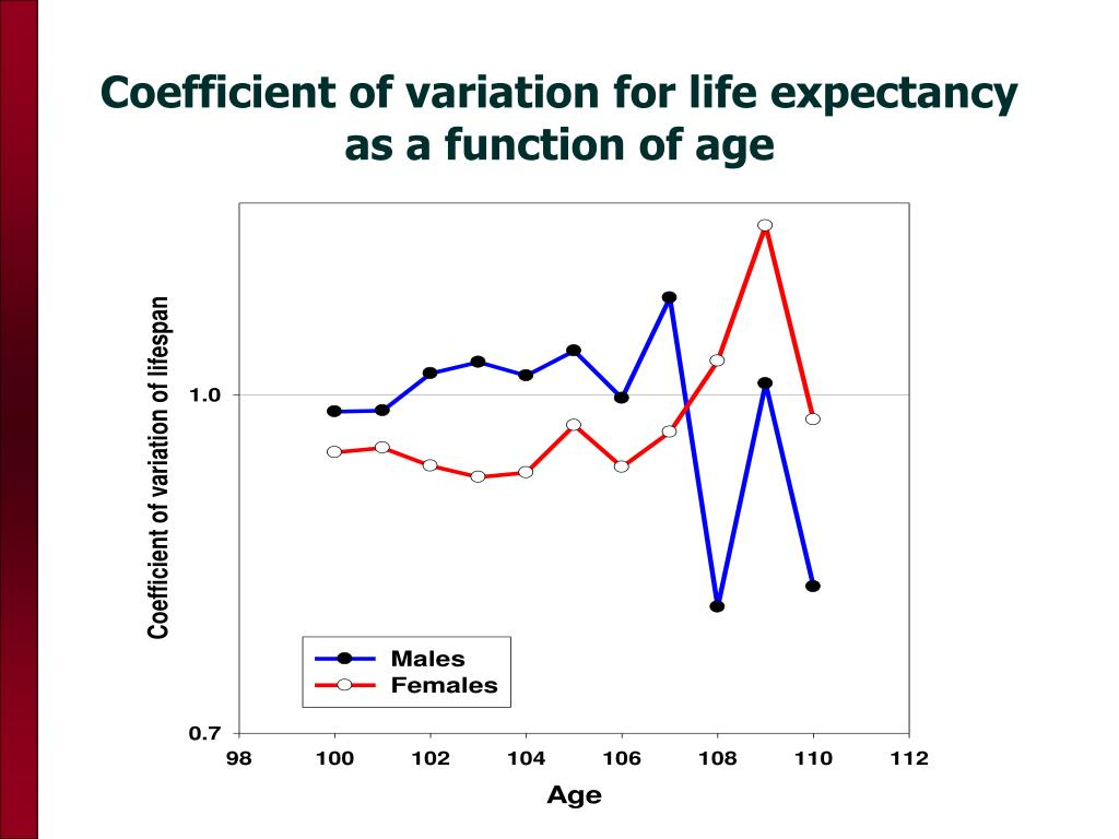 Coefficient of variation for life expectancy as a function of age