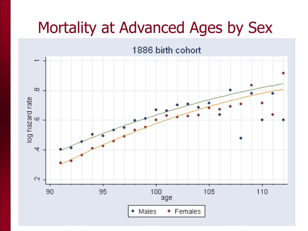 Mortality at Advanced Ages by Sex