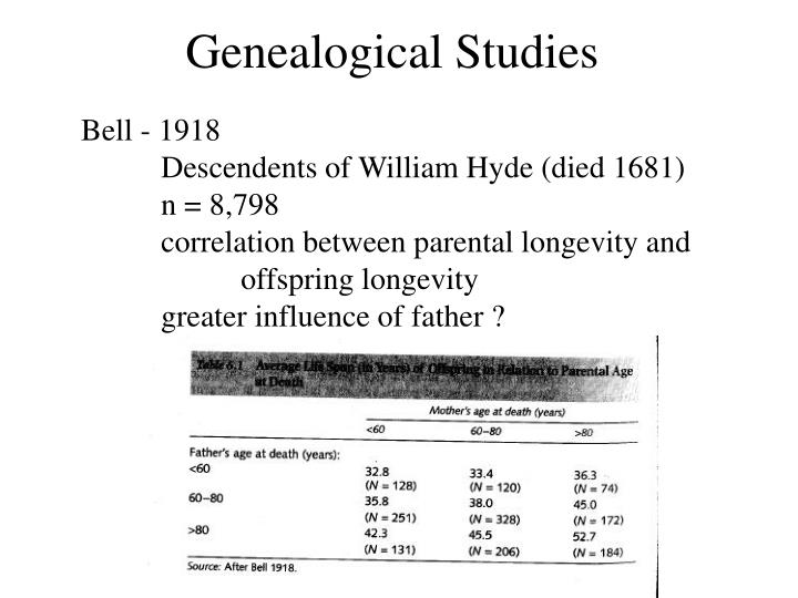 Genealogical studies