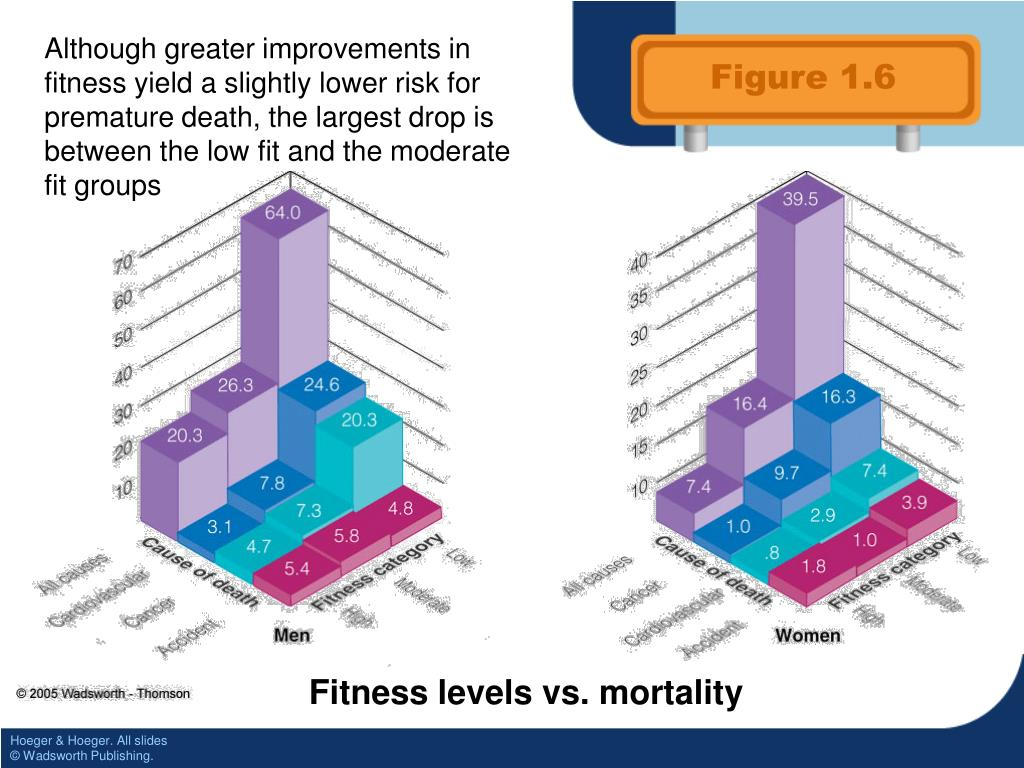 Although greater improvements in fitness yield a slightly lower risk for premature death, the largest drop is between the low fit and the moderate fit groups