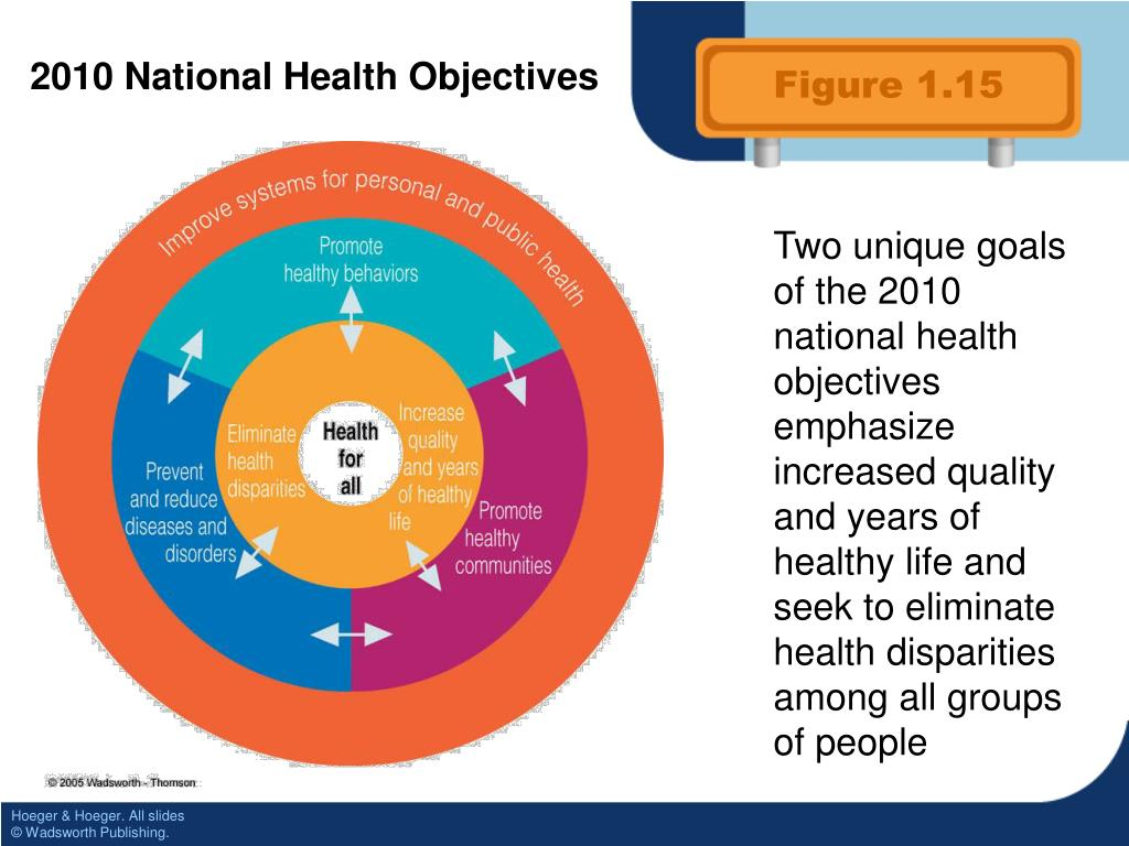 2010 National Health Objectives