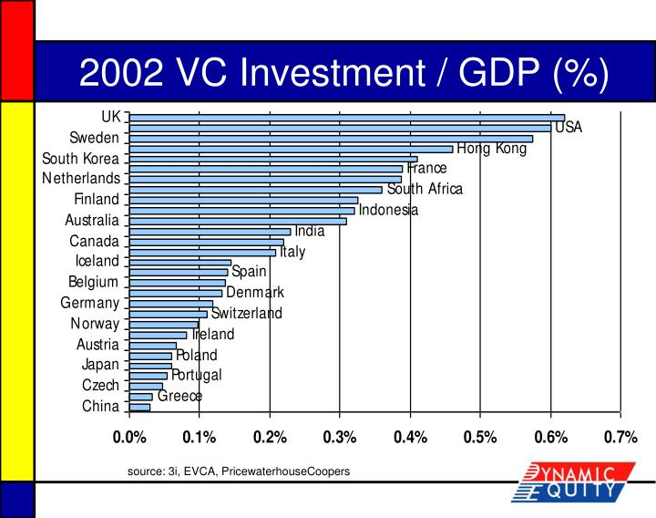 2002 VC Investment / GDP (%)