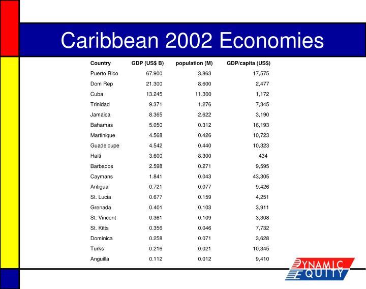Caribbean 2002 Economies