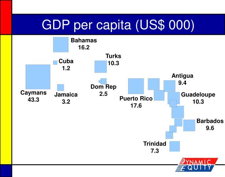 GDP per capita (US$ 000)