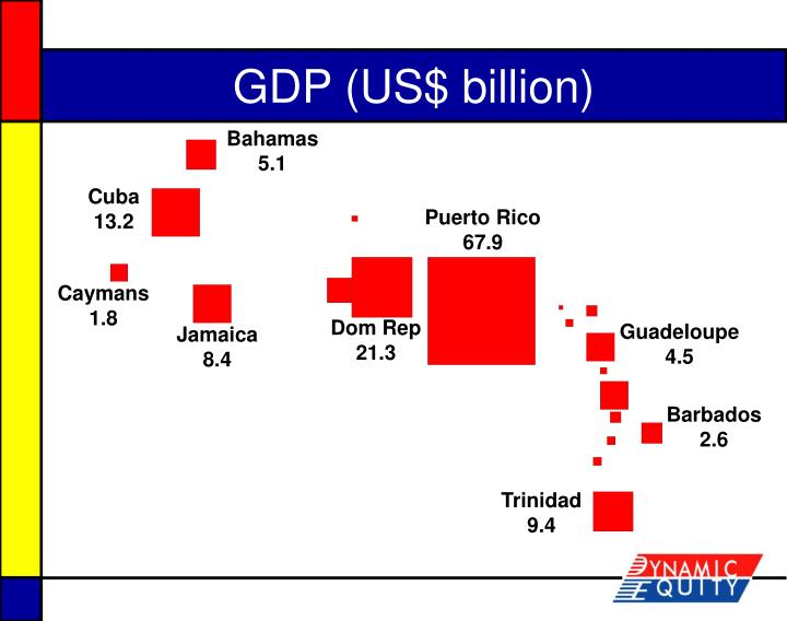 GDP (US$ billion)